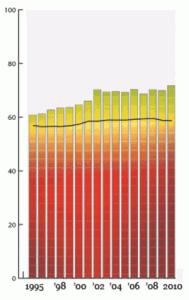 Las barras verticales representan la libertad económica sueca durante el tiempo, medidas por el índice Heritage. La línea horizontal representa la media mundial a lo largo del tiempo.