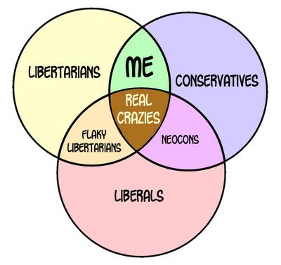 Conservadores, liberales y libertarios. Libertario-conservador-conservador-libertario