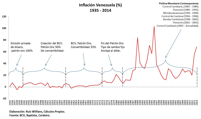 inflacion historica y descriptiva.